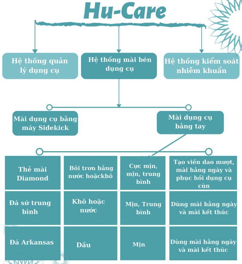 hu-care